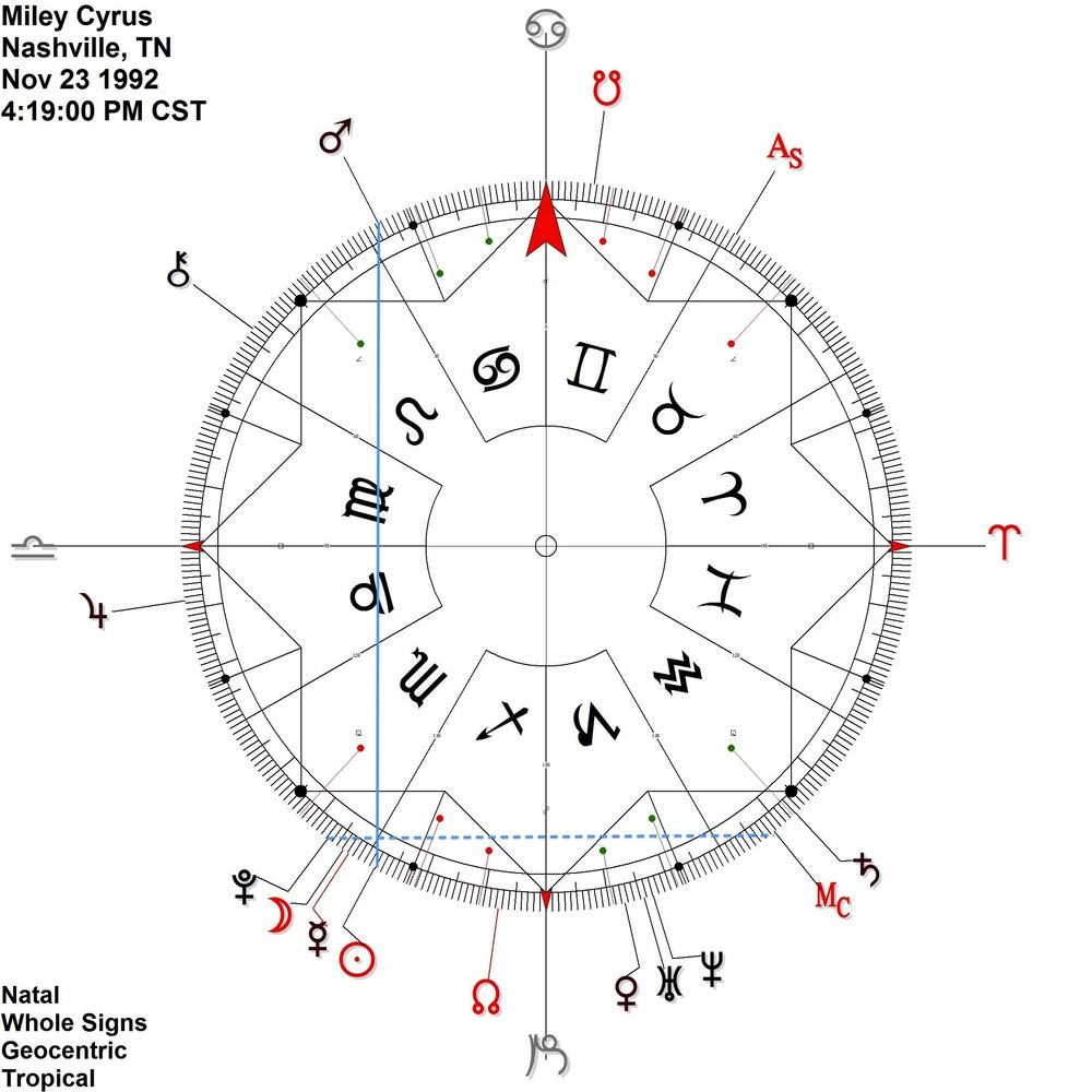 Sun in Sagittarius is contra-antiscion Mars in Cancer Pluto is in a distant (under 2 degree) antiscion to the Midheaven