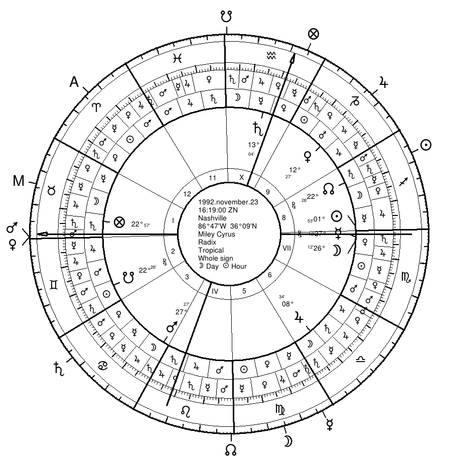 "For those interested in the twelfth-parts (dodecatemoria) - See the Venus Mars positions right at the Ascendant(!) in Mars' bounds. This reiterates an animalistic, lusty nature; sexuality up front and center; and not necessarily great for health, or for the wellness those things signified by Venus (love and relating, and aesthetics). Jupiter's position @ its fall with natal Venus, again, the ""bu$iness of beauty.""   Free software:  Morinus"