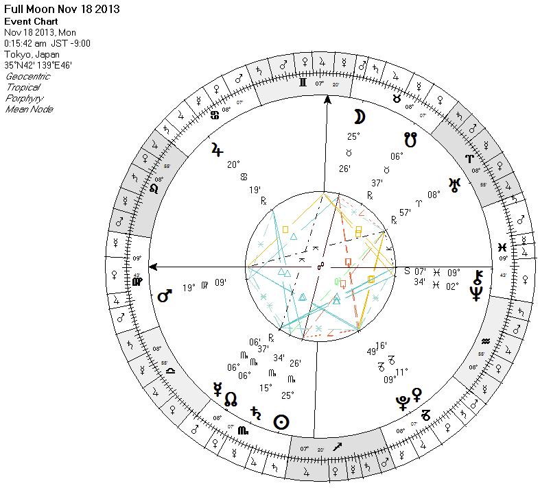 Full Moon runs with Algol - Saturn on cardinal axis