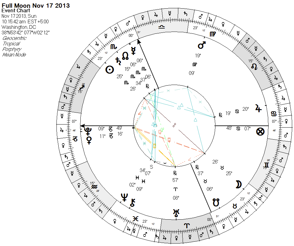 Full Moon in Washington DC - Uranus Pluto emphasized again as it was at  eclipse   +  as is Mercury Node (more revealed)