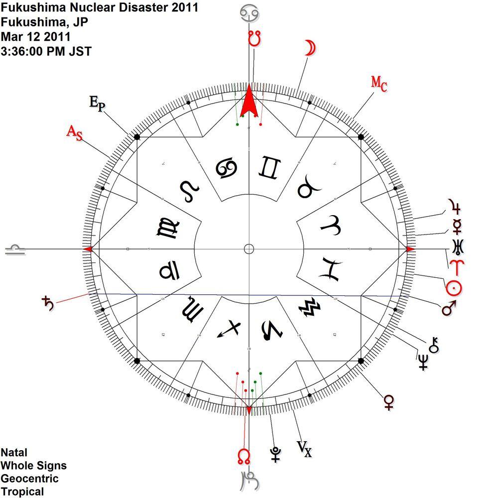 Mars Saturn antiscia +Uranus on Aries point