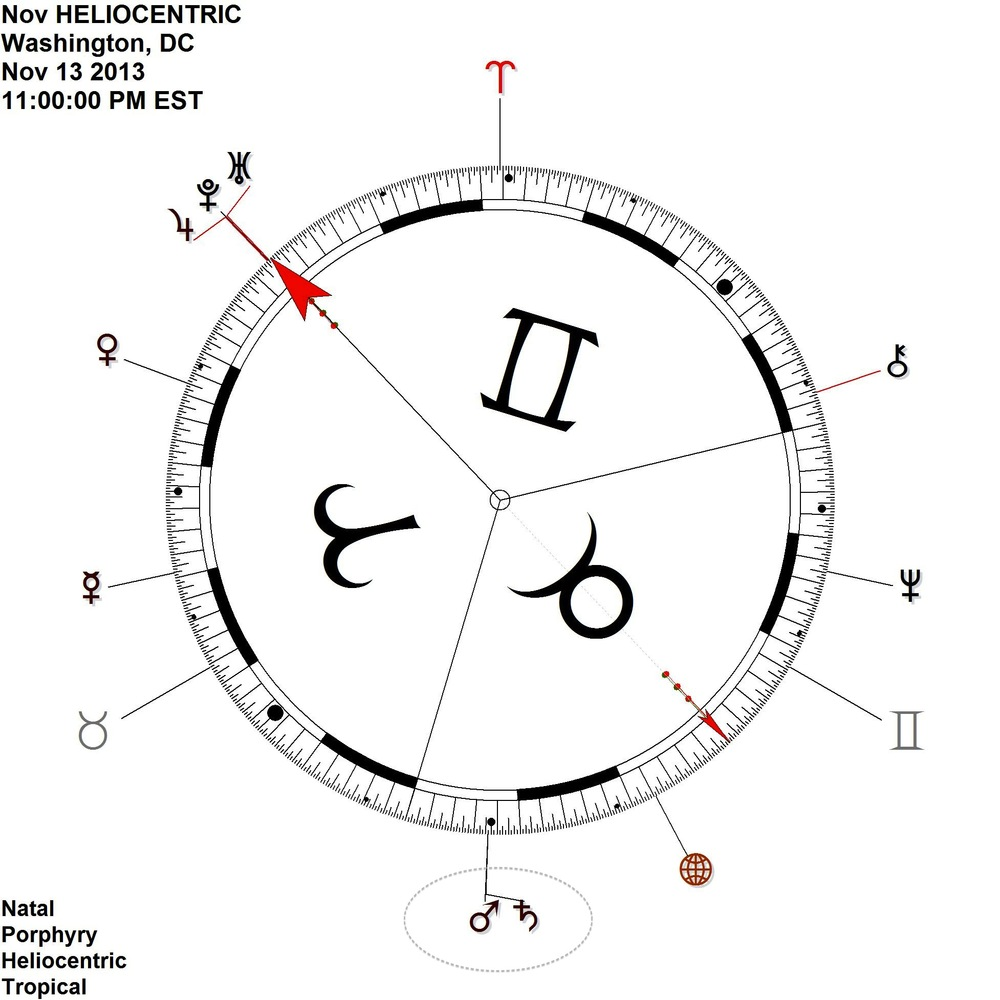 On 90 degree dial - emphasis on exactitude of aspectual connection
