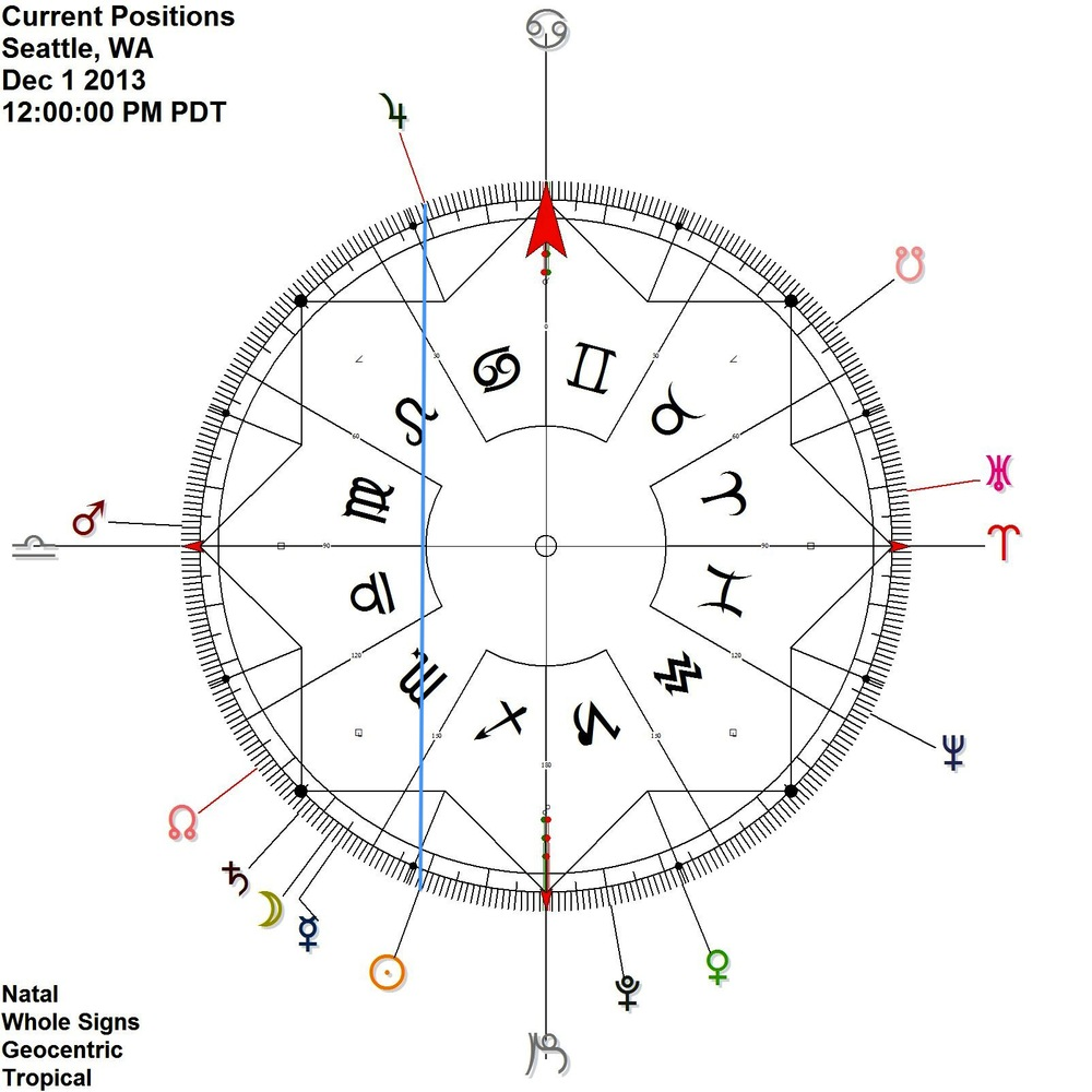 Dec 1 - Sun Jupiter contra-antiscion (like Jimi Hendrix)