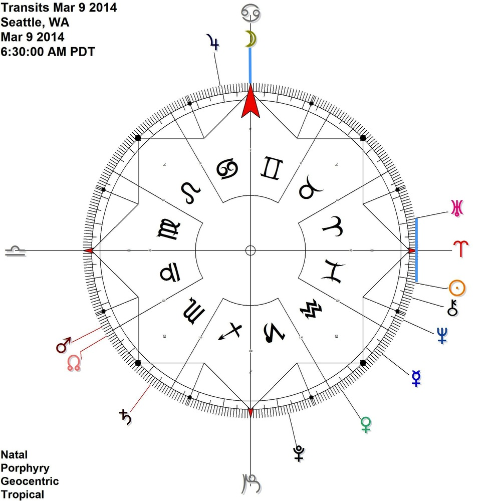 Sun Uranus contra antiscia + Moon comes to 0 cardinal