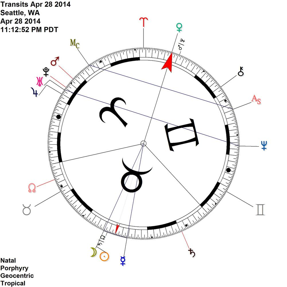 Also Mars Neptune midpoint (passionate misdirection, weakness, or inspired action) = the eclipse and close to Venus