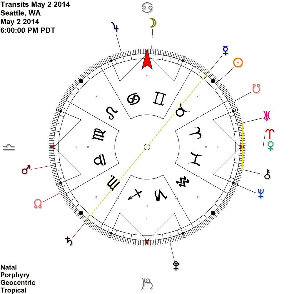 Mercury opposes Saturn + Uranus antiscia Chiron = Venus | Aries