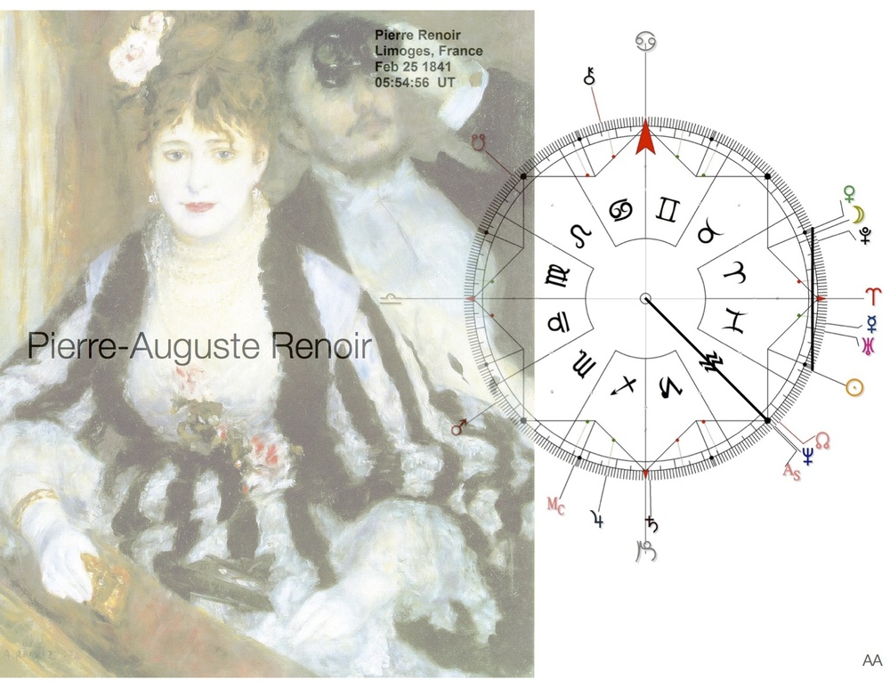 Renoir chart on 360 dial