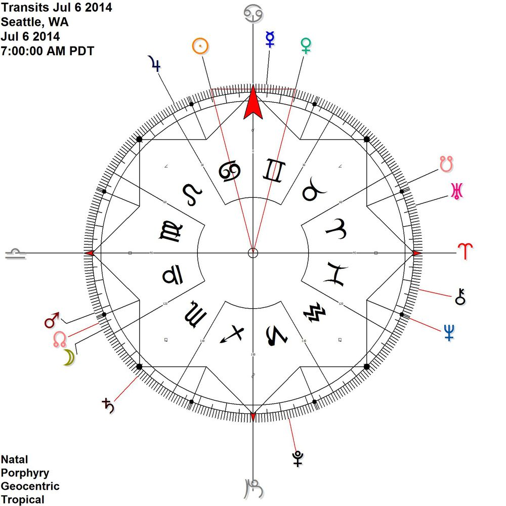 Sun in Cancer and Venus in Gemini on the cardinal axis.