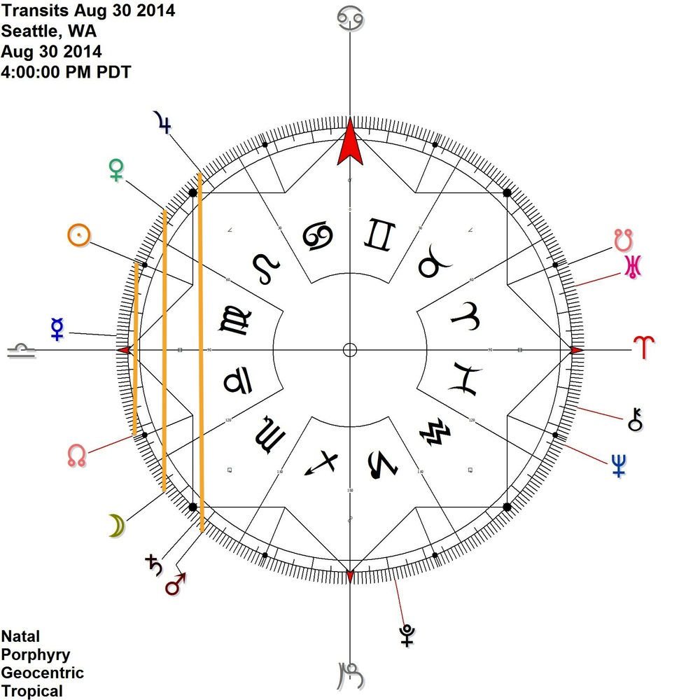 All in contra-antiscia:  Mars Jupiter, Moon Venus, and Sun Node