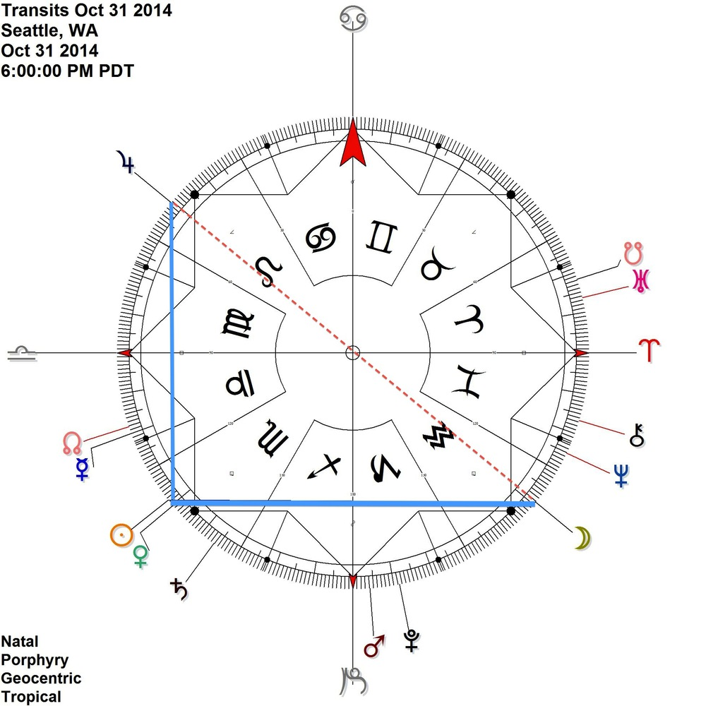 OCTOBER 31    Sun Venus Jupiter contra-antiscia while the Moon comes to antiscia of Sun Venus (= is opposite Jupiter)