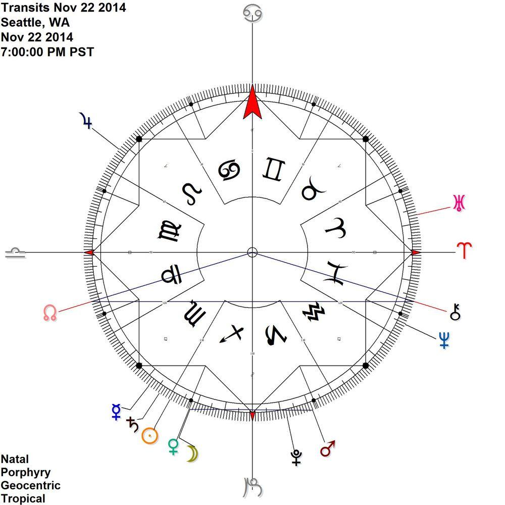 Moon joins the Venus Mars antiscion on Nov. 22 + Node Chiron