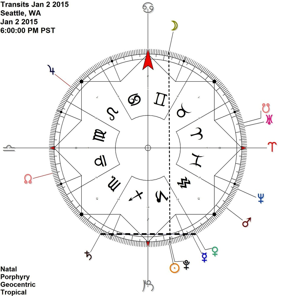[click on image to expand] Venus in the last degrees of Capricorn links to Saturn in the first degrees of Sagittarius  + on Jan 2, the Moon in Gemini reflects the Sun Pluto conjunction in Capricorn by contra-antiscia