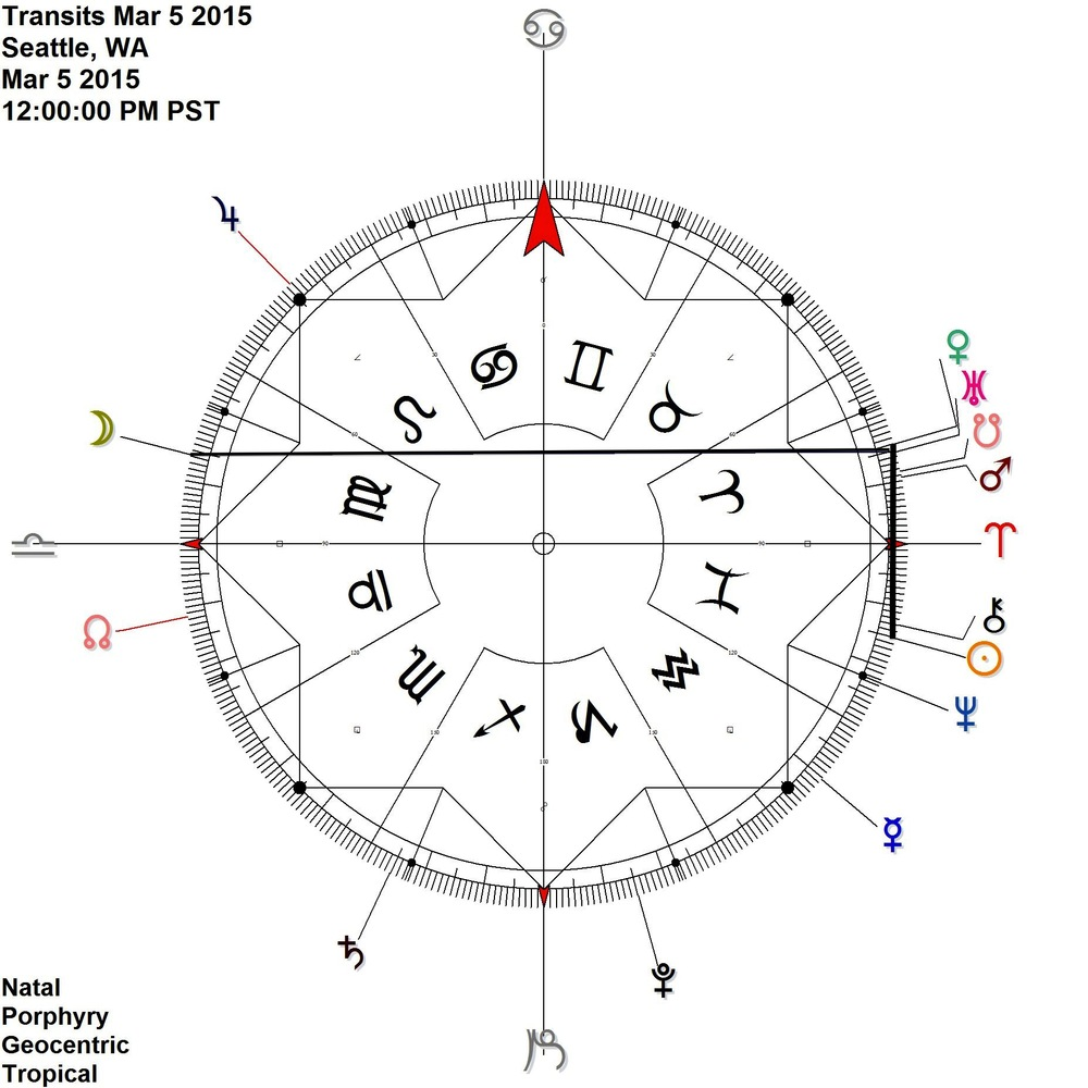 Sun in Pisces connects to Venus in Aries - an exchange by exaltation  Also on this day: Sun URanus, Moon Venus, Moon Uranus, Moon South Node, Moon Mars