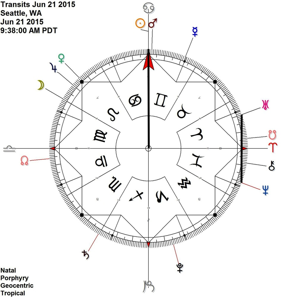 Solstice on the cardinal axis Sun = Uranus NeptunE   (See this on the 90 degree dial below)