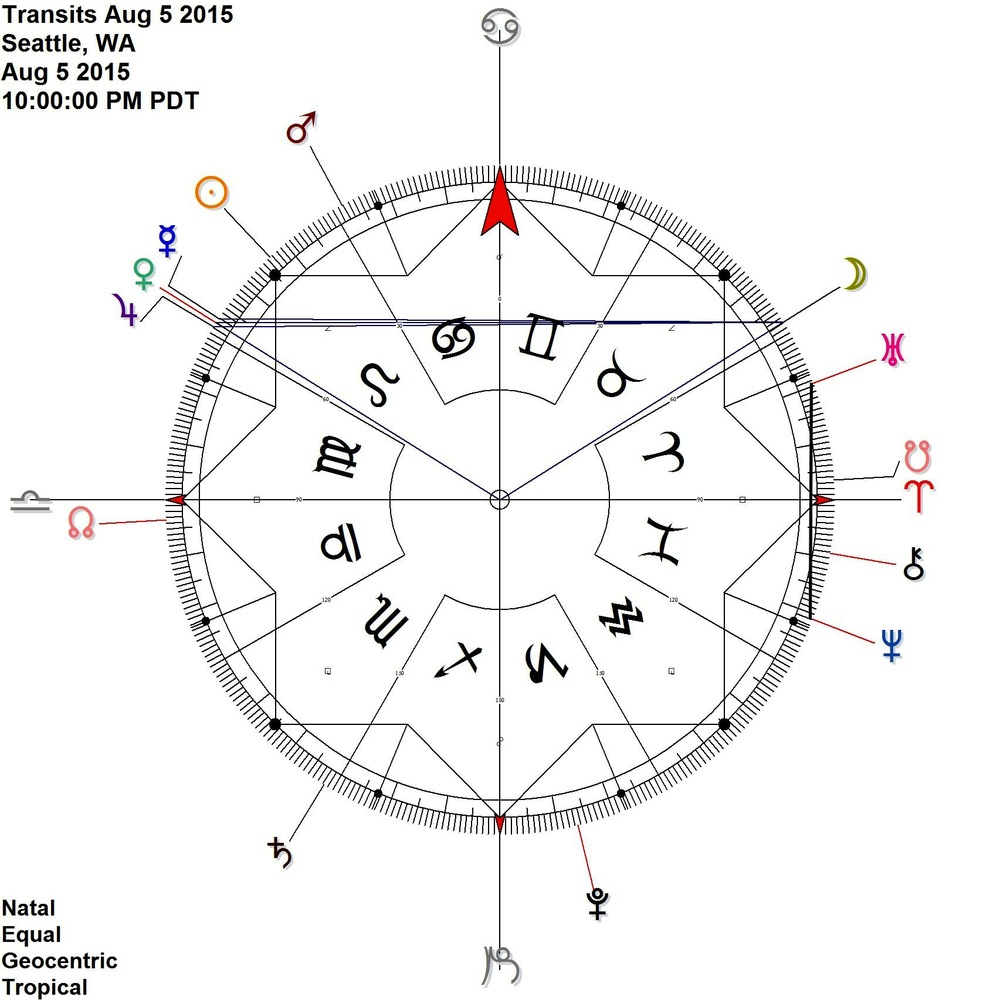 Moon in very early Taurus REflects the Mercury Venus.rx Jupiter conjunction in late leo + Uranus Neptune contra-antiscia