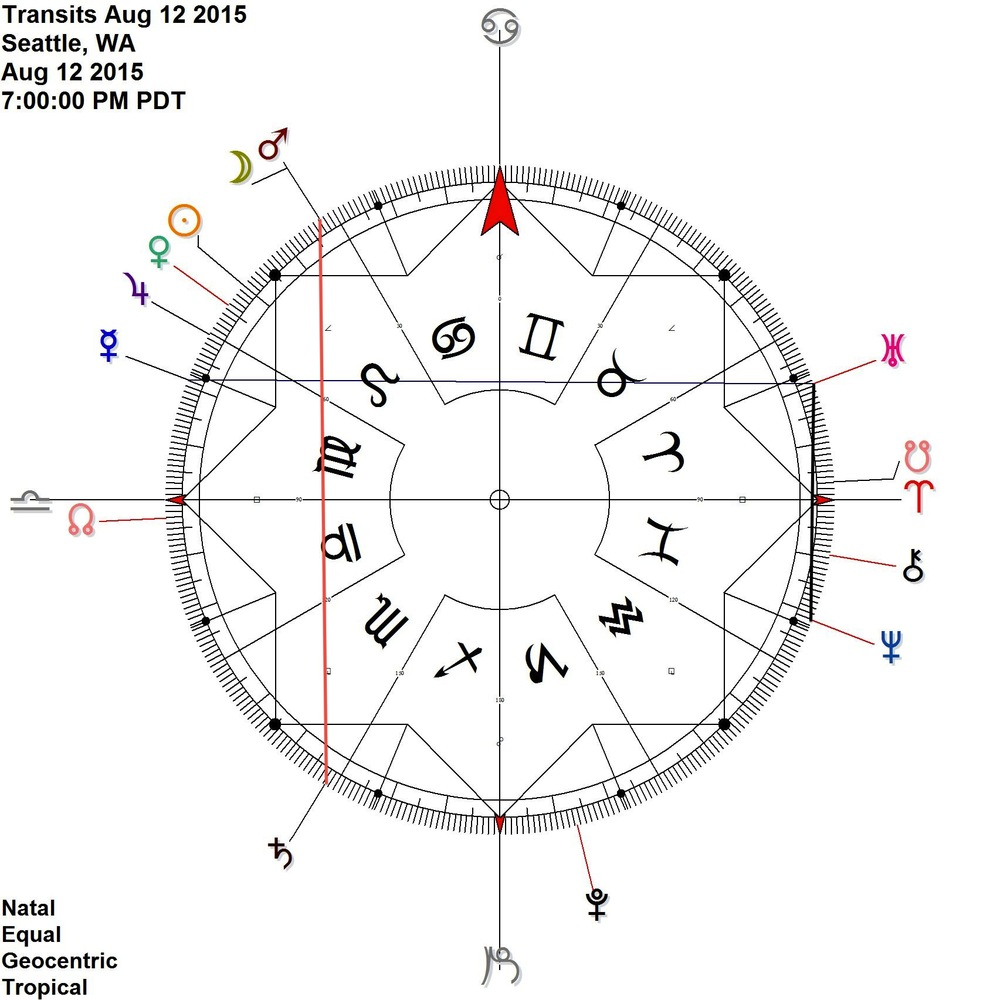 Mars Saturn contra-antiscia activated by the Moon  + Uranus Neptune  + Mercury Uranus (= Mercury Neptune Opposition)