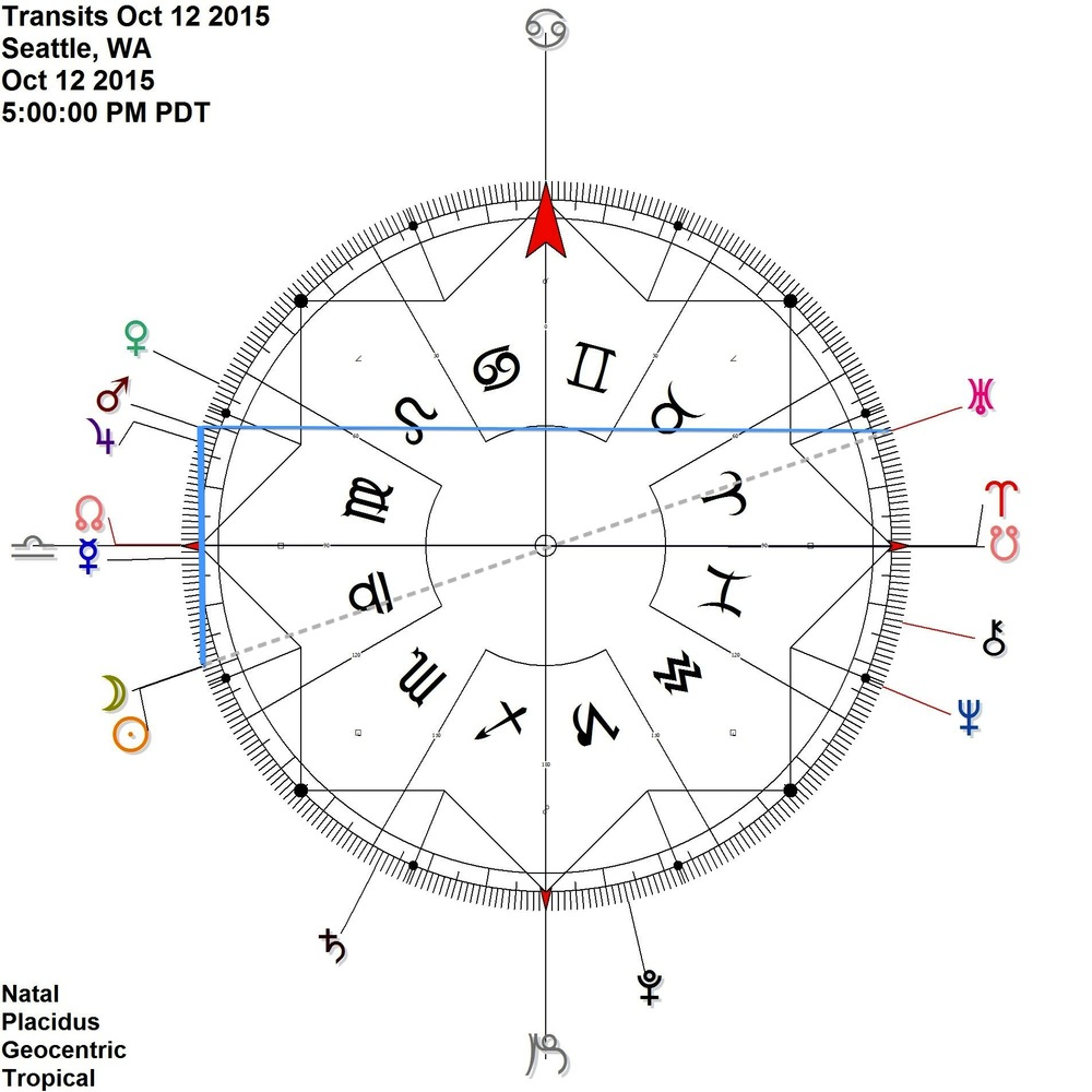 New Moon contra-antiscion Mars  Sun is just past opposition with Uranus Mars Uranus Antiscia is exact on the 13th