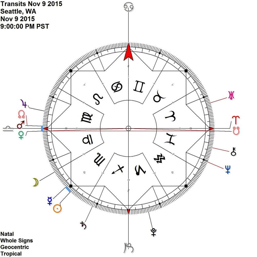 Venus Mars Node on the cardinal axis + Sun Mercury antiscia around the 15 Scorpio point