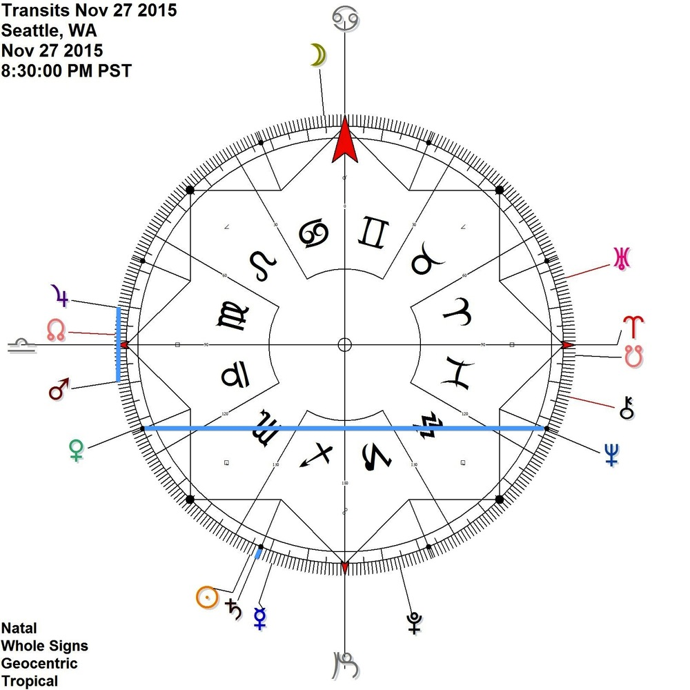 Mars Jupiter contra-antiscia Venus Neptune antiscia (meets up with the Saturn Neptune exact square aspect)