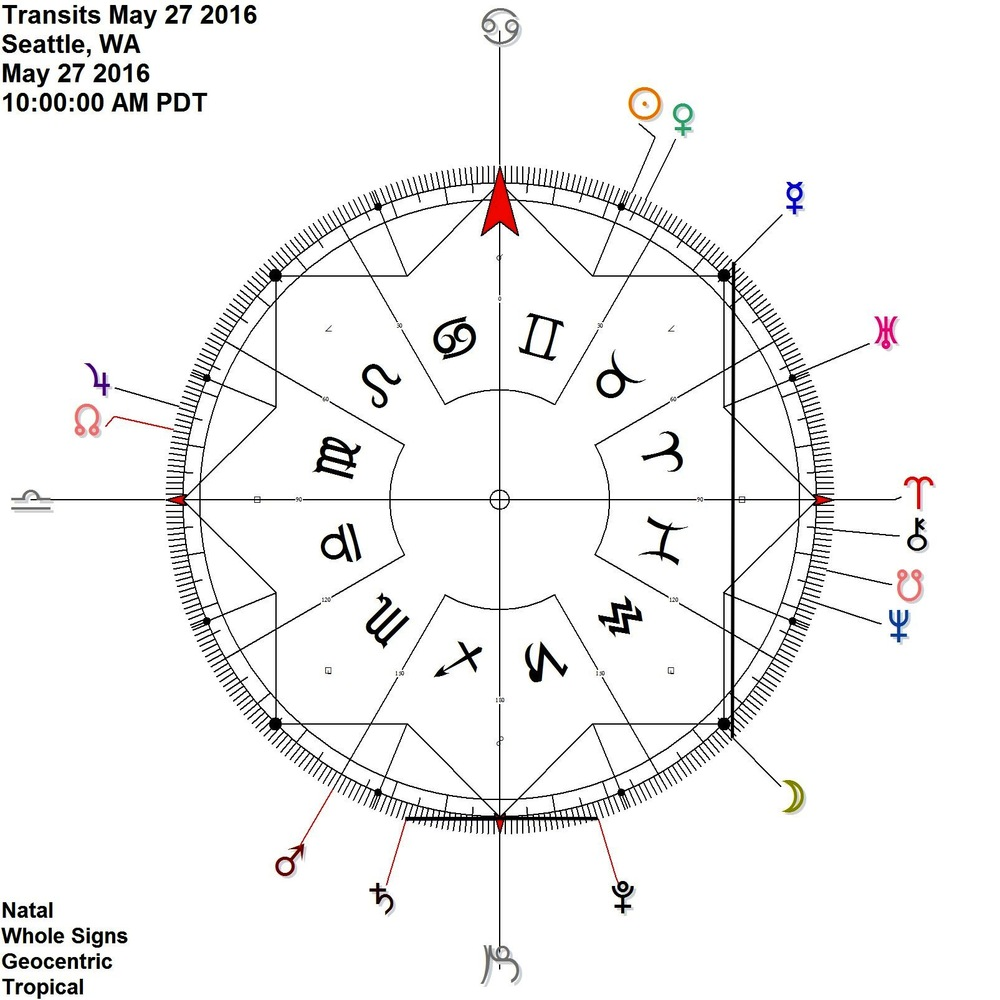 The return of Saturn Pluto in antiscia...  + On this day, the Moon reflects Mercury on the cardinal axis (both = 15 fixed)
