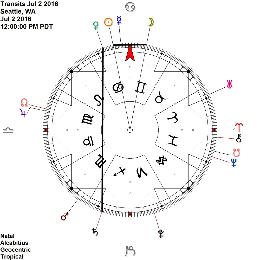 Venus Saturn in equal ascension (Contra-antiscia) - while Sun Moon reflect each other