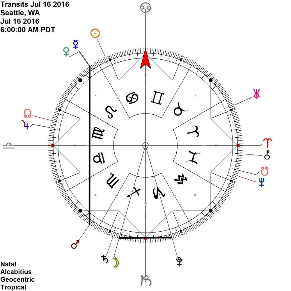 Mercury Venus conjunction at 5/6 Leo shares ascensional time with Mars at 25 Scorpio (aka contra-antiscia)   + Moon Pluto reflection at this time