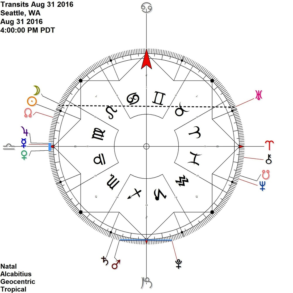 Mercury station retrograde and VENUS Jupiter CONTRA-ANTISCIA + Mars Pluto antiscia