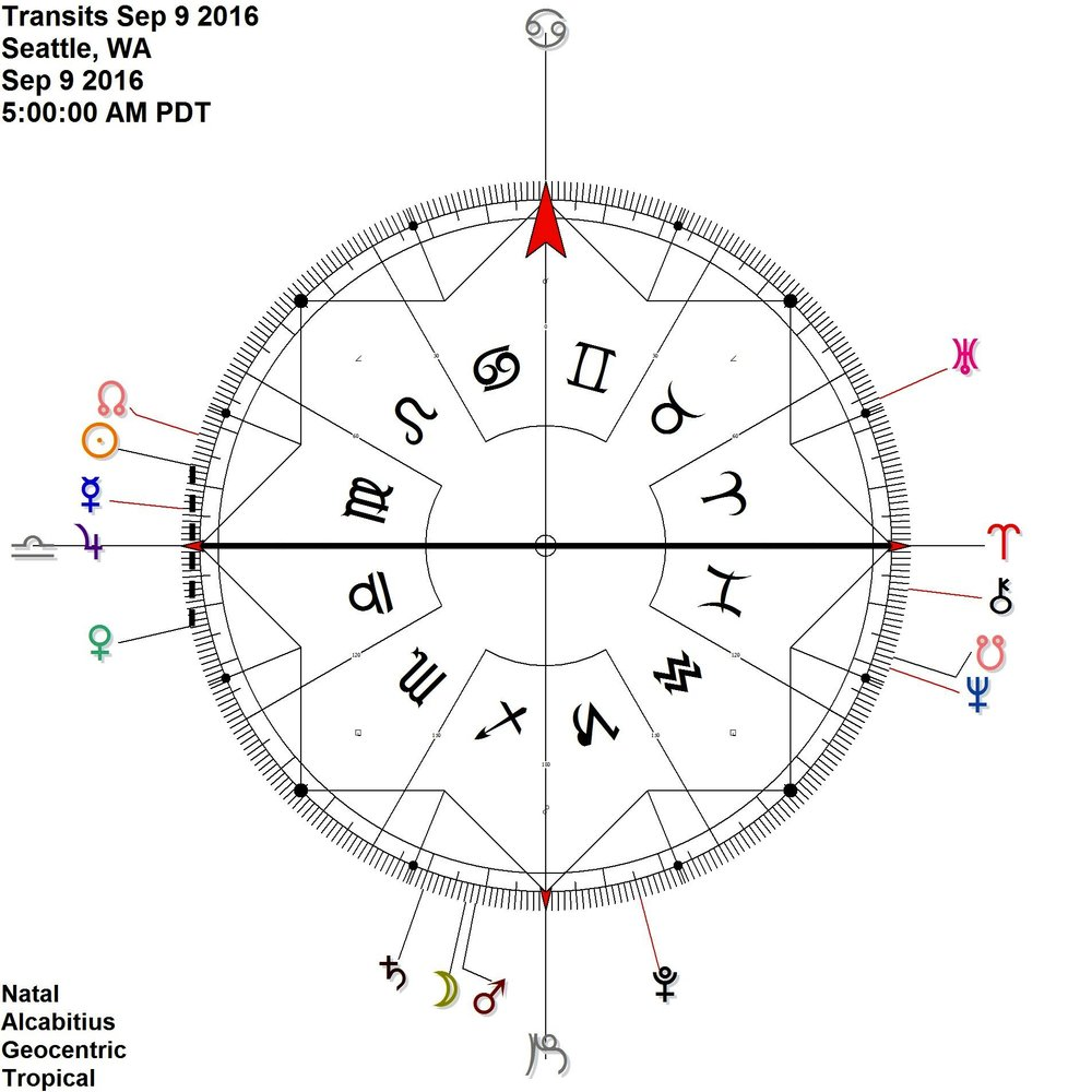 Artsy and Love oriented combo:  Sun Venus in contra-antiscia = Jupiter on the Aries Point (0 Libra)