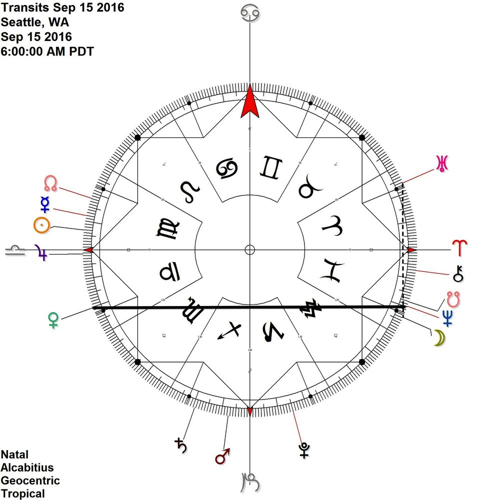 Venus Neptune Node antiscia  On this day: Moon contra-antiscia Uranus