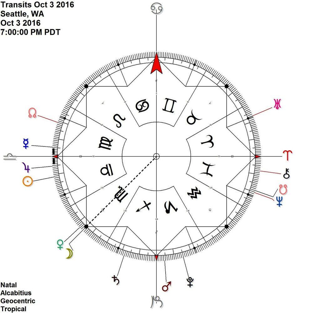 Mercury Jupiter is contra-antiscia While Moon activates the combination at 15 Fixed
