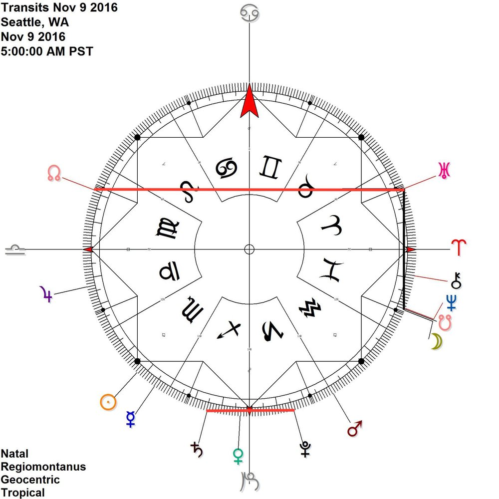 Day after the US Election Moon meets up with Neptune Ketu (south Node) - contra-antiscia Uranus While Saturn Pluto remain in antiscia