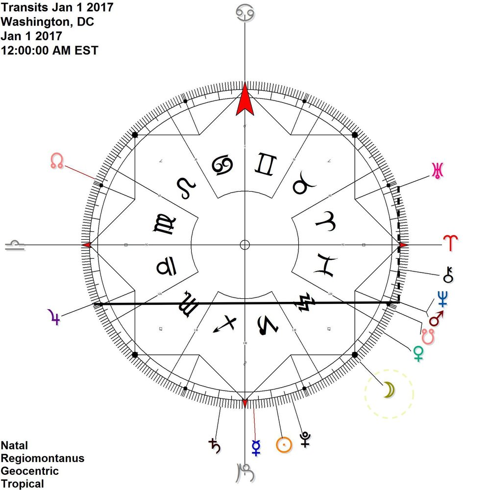 New Year, 2017 Mars joins Neptune, so combines energies with Jupiter (antiscia) and Uranus (contra-antiscia), the latter is notoriously crunchy Moon on the cardinal axis, 15 Fixed