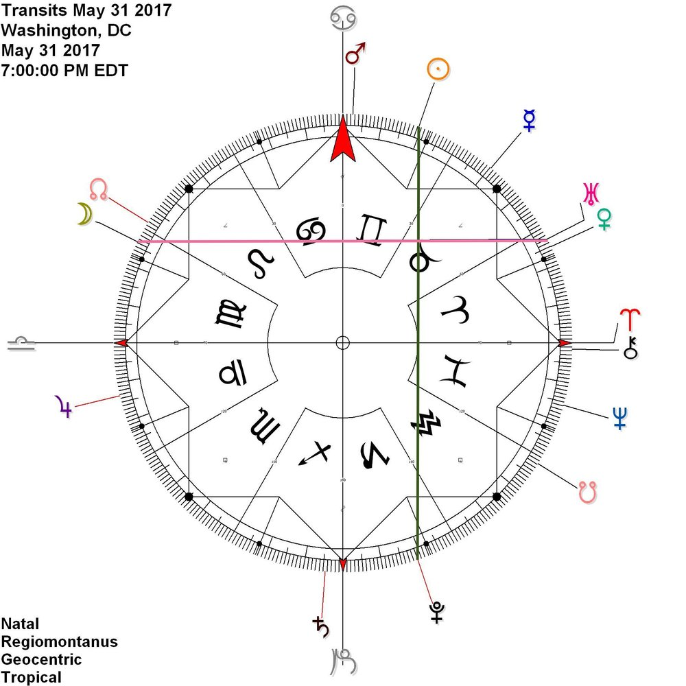 Sun Pluto contra-antiscia while Moon reflects Uranus, then Venus
