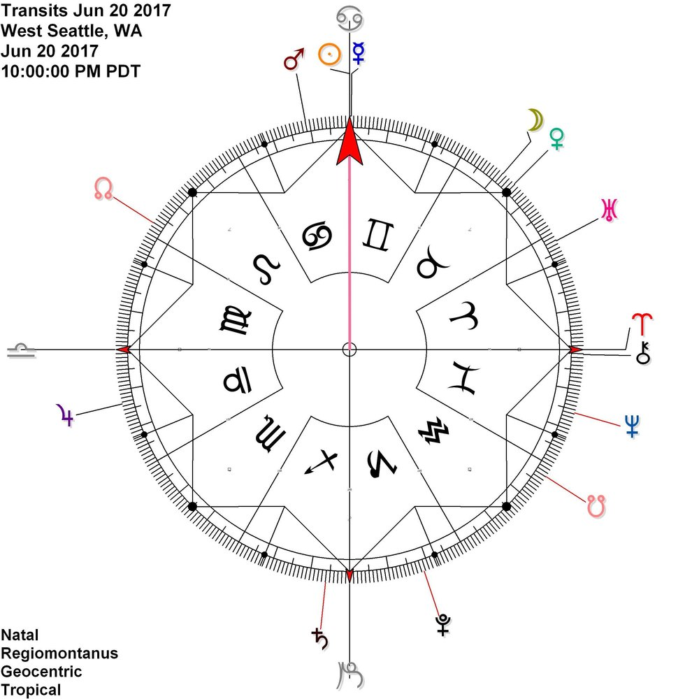 Sun Mercury = 0 Cancer Venus on cardinal axis midpoint = 15 Taurus
