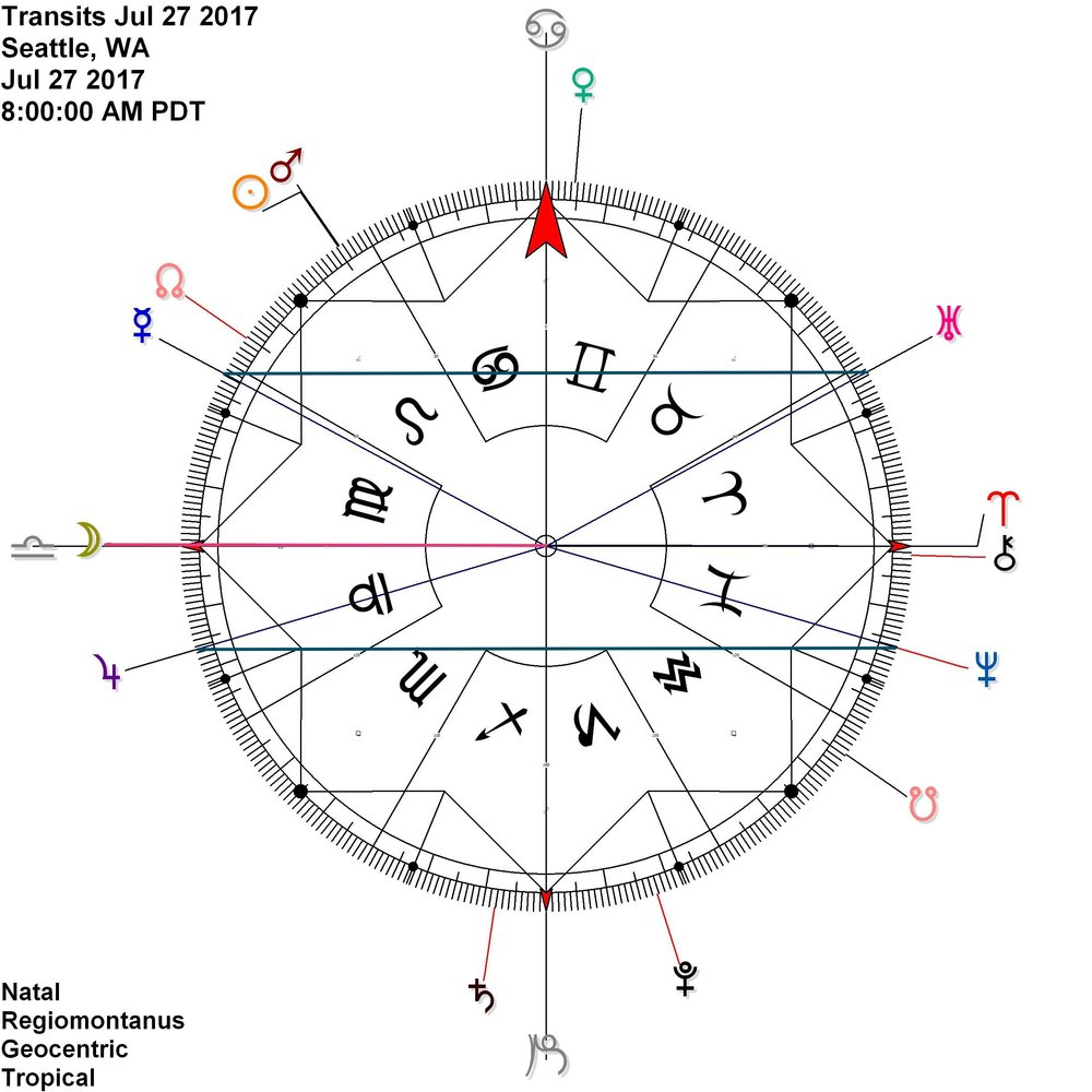 Mercury Uranus in reflection  While  Jupiter Neptune  meet up again [third time this year]  + Moon comes to the cardinal axis on this day