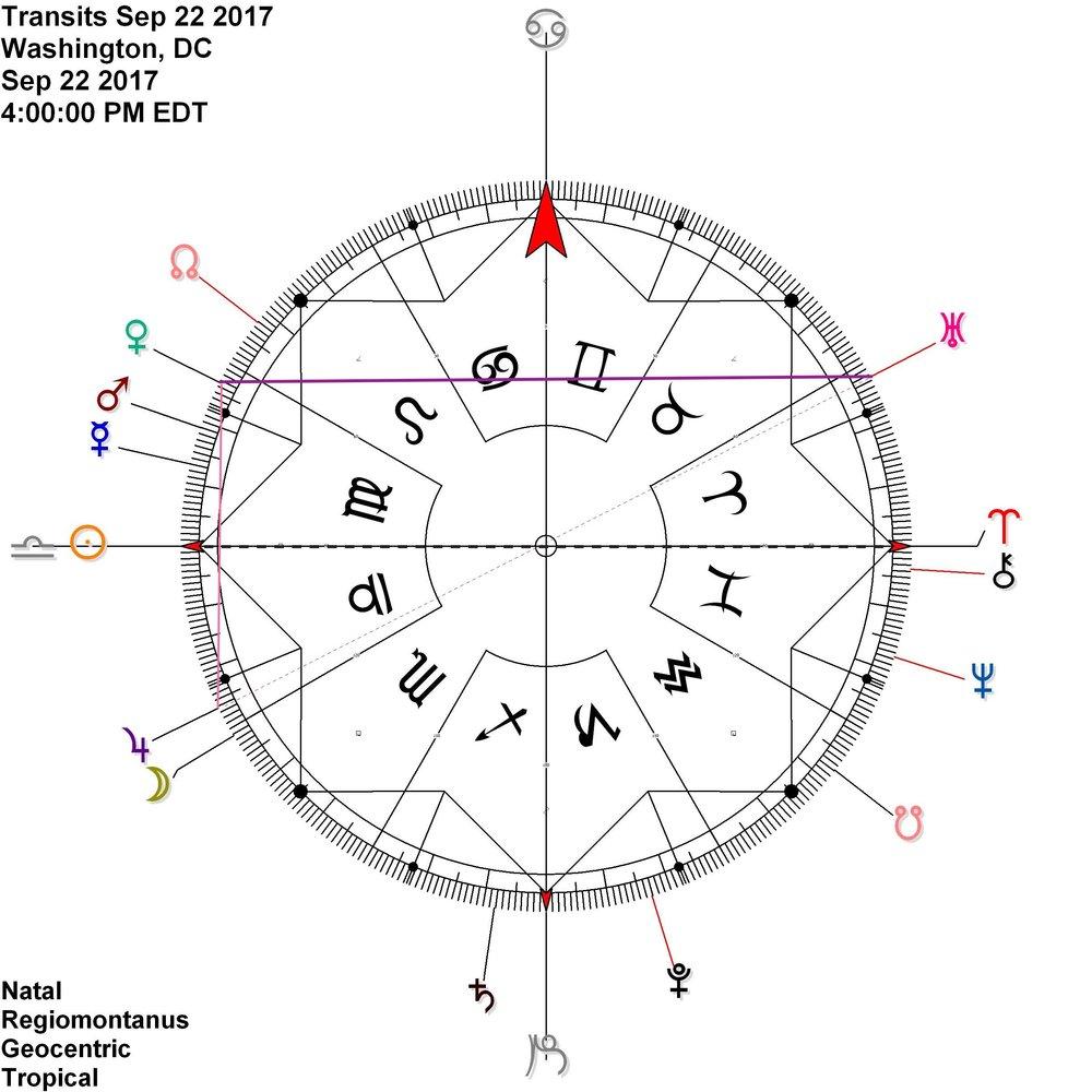 Venus Uranus in antiscia before and during the Equinox as well as Venus Jupiter (contra-antiscia) - due to the Jupiter Uranus opposition perfecting 9/27