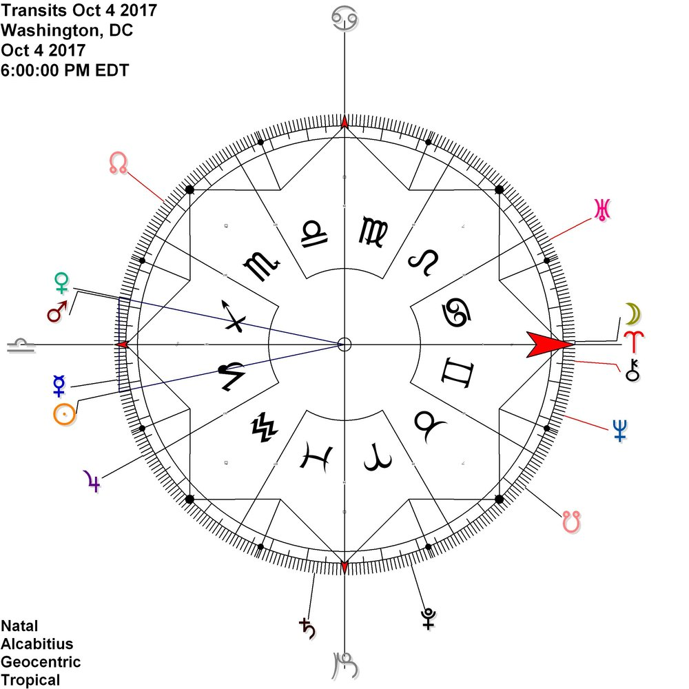 Sun shares ascensional time (contra-antiscia) with Venus Mars conjunction