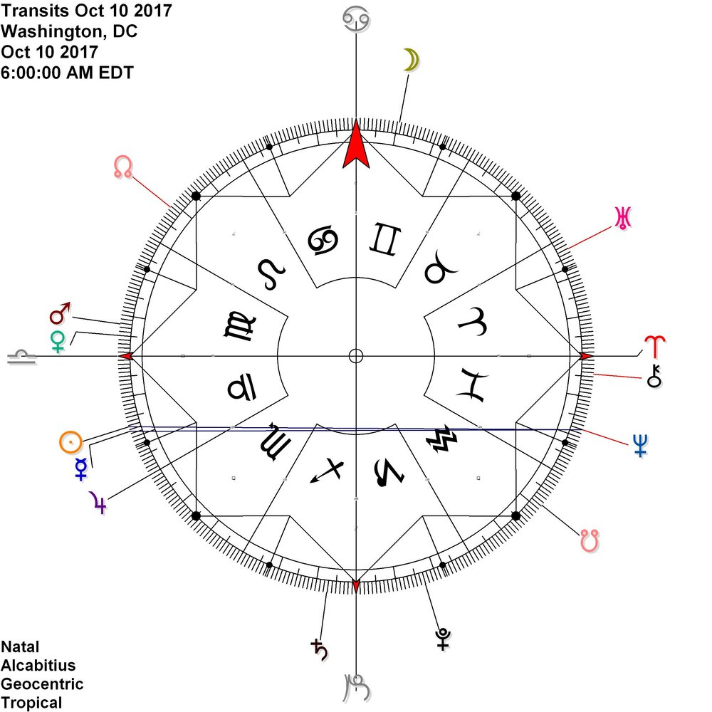 Sun Mercury conjunction reflects Neptune by antiscia