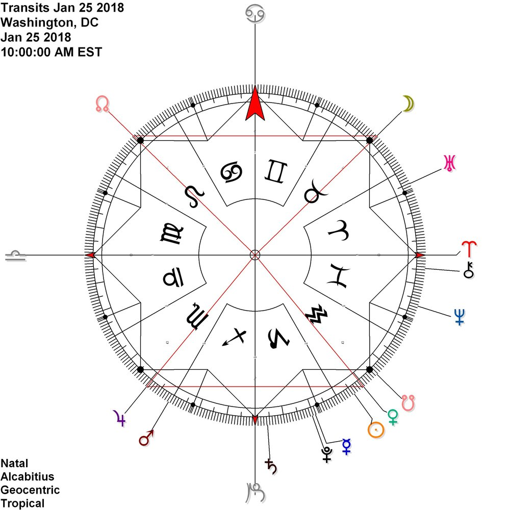 This ought to be a big day.  Venus Jupiter sharing power/light and the Moon links up the nodes while approaching the 15 fixed point.
