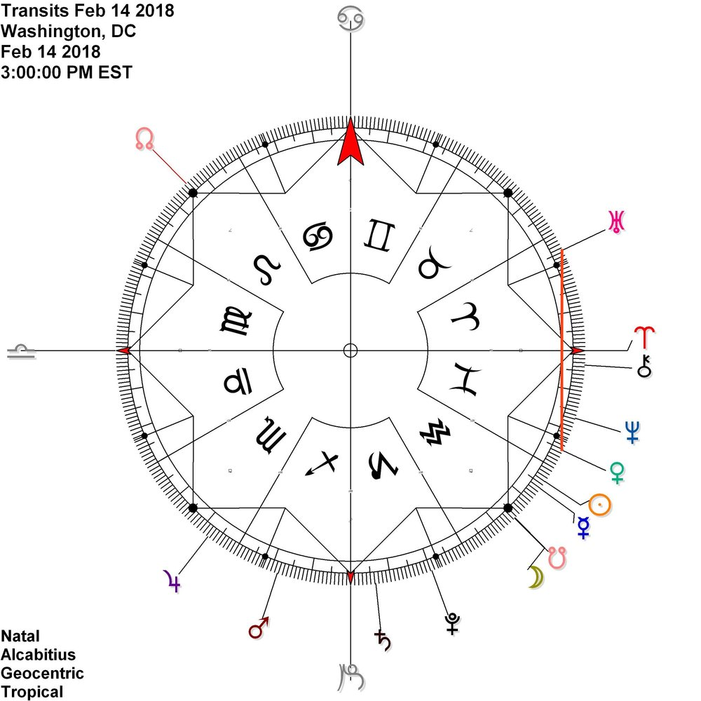 Venus in Pisces shares ascensional time (Agreeing in the Path) with Uranus in Aries whilst the Moon comes to otherworldly Ketu (south node) on the cardinal axis @ 15 AQU