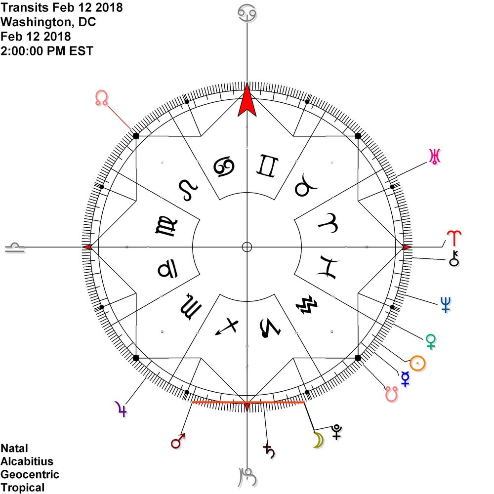 Mars reflects Pluto (SAG to CAP) whilst the Moon joins Pluto