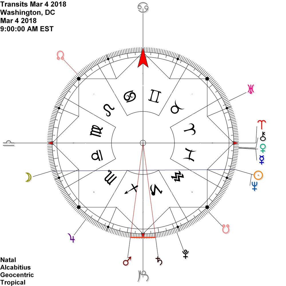 Mars reflects Saturn (sharing power)across the capricorn solstice point in early March While the Sun joins Neptune in conjunction at 14 Pisces ~ And reflects the Moon at this hour and note: Venus and Mercury conjoin just past the point of maximum exaltation for Venus (27 Pisces) this also foreshadows their conjunction at the  Equinox  . . . .