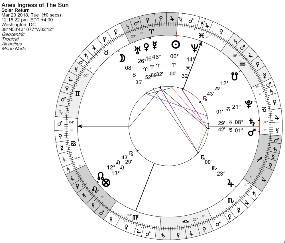 Note the lord of the chart: the Moon, exalted and in the 11th house, and just departing its trine with Saturn Whilst the Sun in the house of government applies in square to Exalted Mars ~ Mars is in superior position (decimation)  + the sun disposits to this powerful Malefic (which rules both the 5th and 10th houses, making it an awfully potent planet) Jupiter, as exaltation lord of the Ascendant, looks like it can offer little help Neptune at the Midheaven   hO hum   . . . .