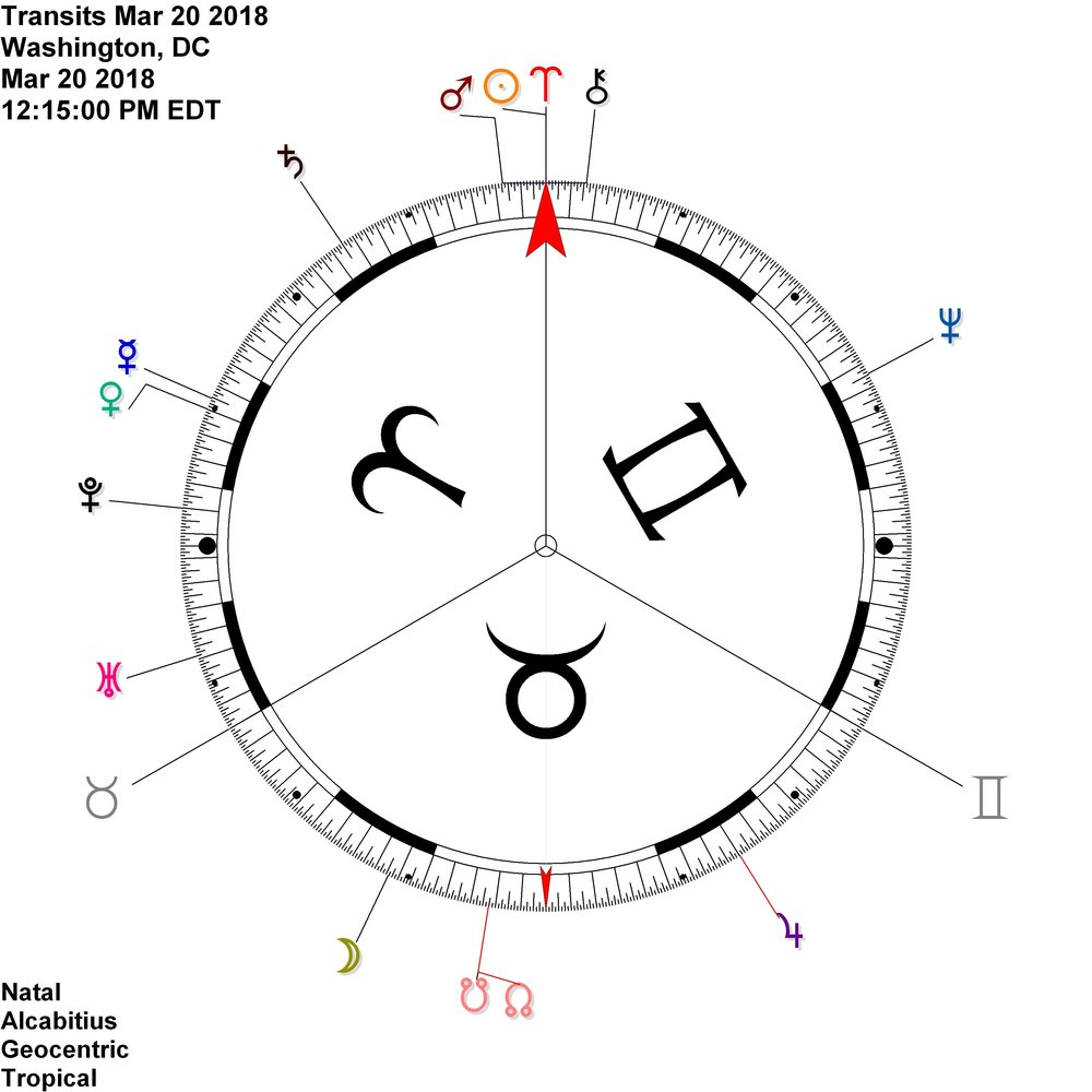 Aries Ingress /  EQUINOX  on the 90 degree dial = Mars Chiron