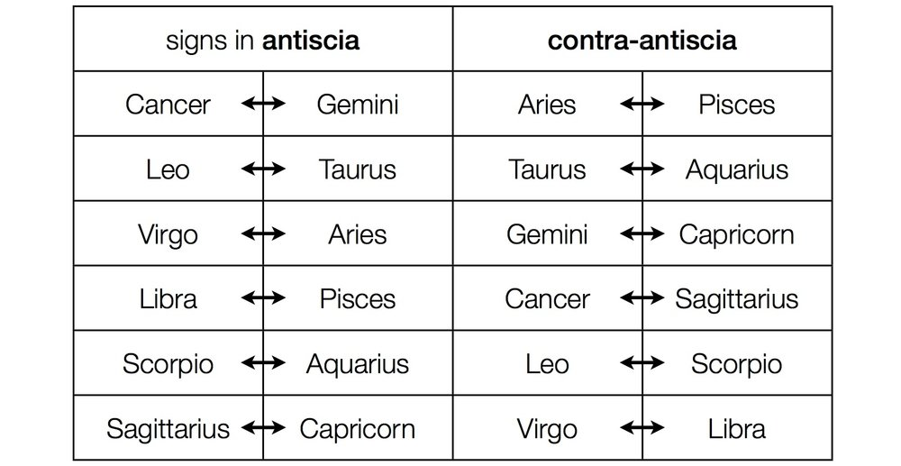 Those signs reflecting each other across the Solstices (Antiscia) and equinoxes (Contra-antiscia)  these create midpoints focused on the cardinal axis ( = World expression)