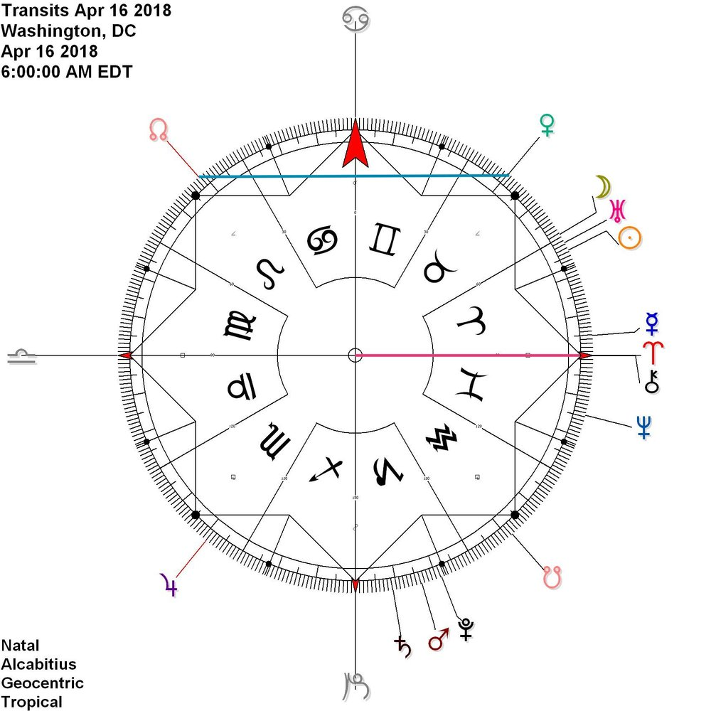 Monday, April 16th Chiron is about to ingress into Aries whilst Venus in Taurus reflects the North Node, Rahu, in Leo
