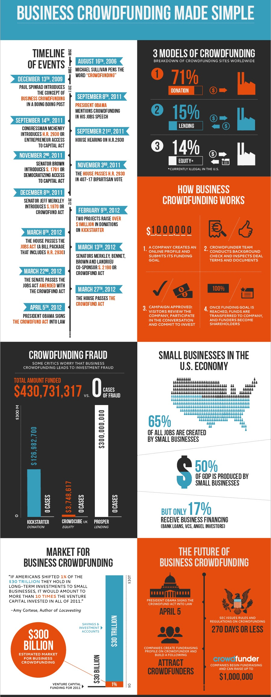 equity-crowdfunding-infographic.jpeg