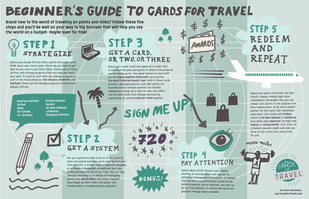 CardsforTravel_Infographic.jpg