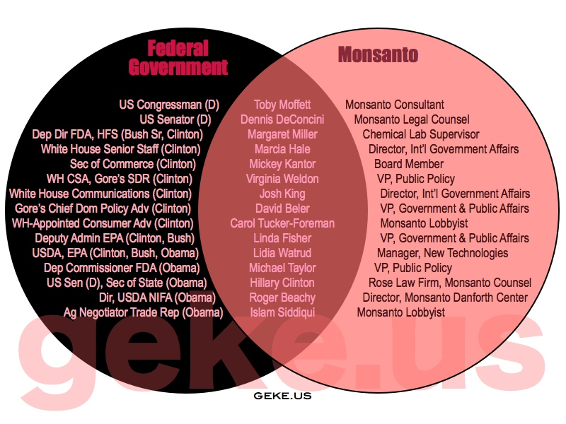 The Monsanto Revolving Door
