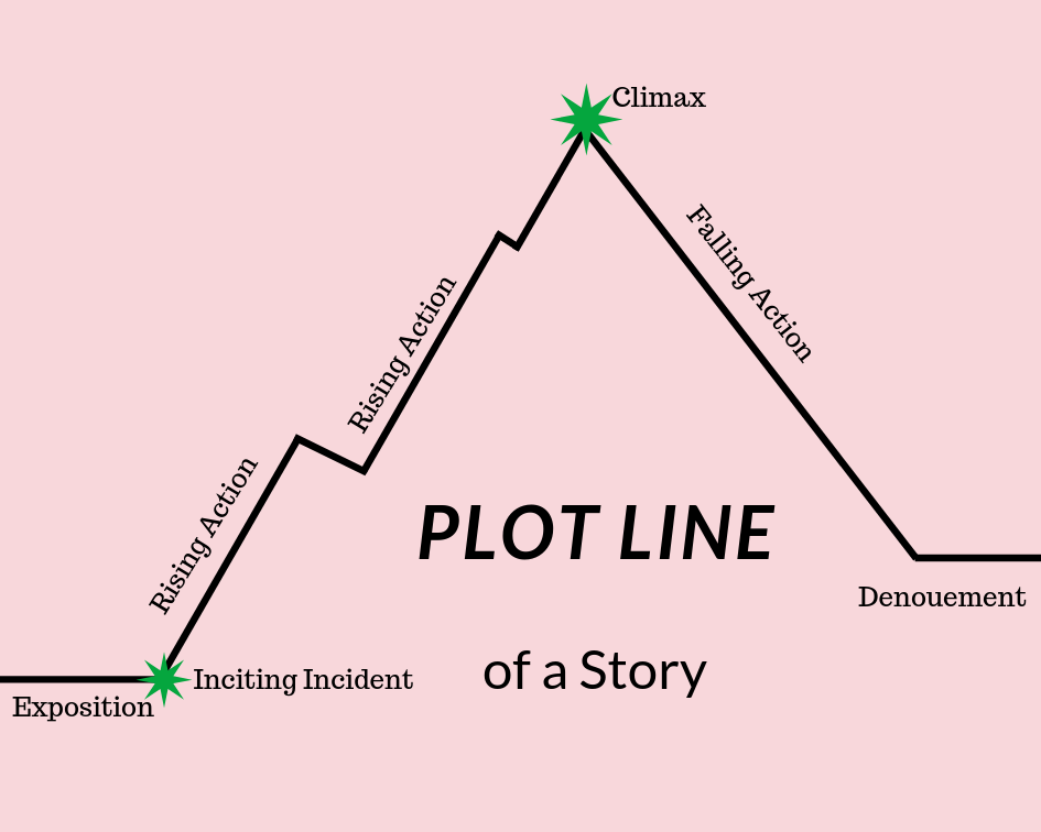 Pink picture with a black line that track the Plot Line of a Story. the image includes exposition, inciting incident, rising action, climax, falling action, denouement.